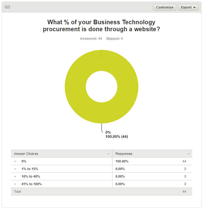 Percentage of business online